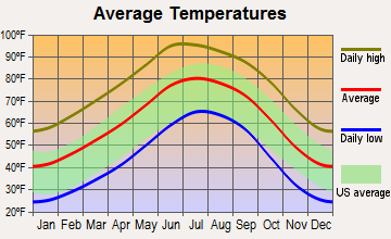 temperate chart